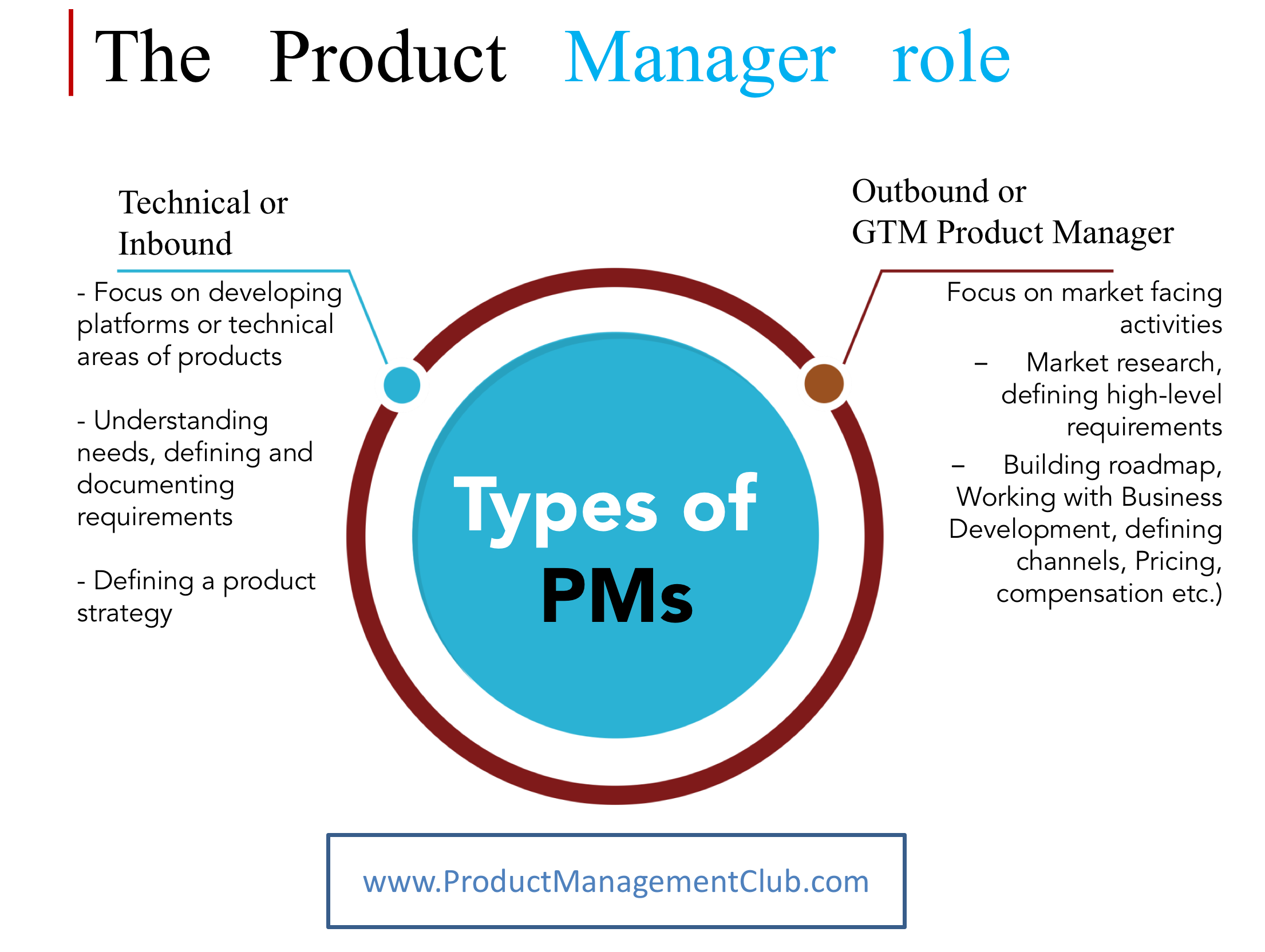 can i become a product manager product management club
